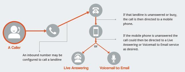1300 number call overflow infographic