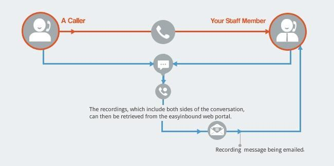 easyinbound telephone call recording for 1300 and 1800 numbers