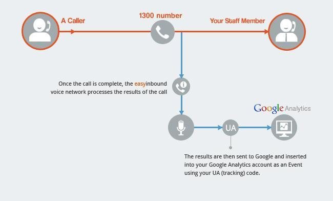 1300 number telephone call reports in Google Analytics and Google Adwords