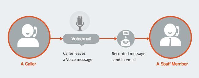 Voicemail to Email for 1300 numbers and 1800 numbers infographic